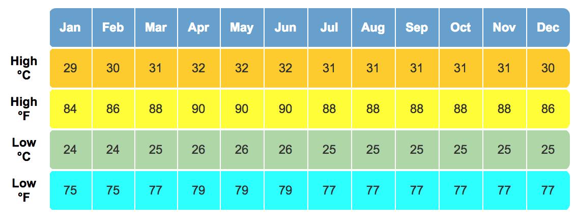 average temperatures bohol philippines
