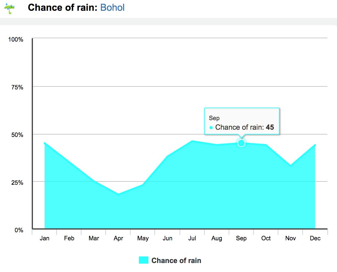 rainfall chance bohol philippines