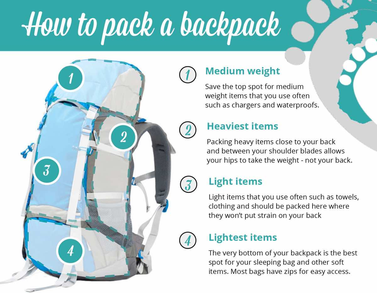 what to pack southeast asia How-to-pack-a-backpack-graphic_web