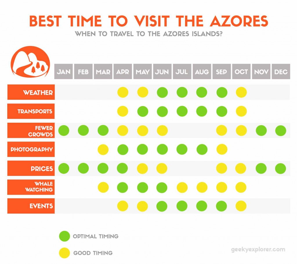 best time to visit the azores - yearly calendar